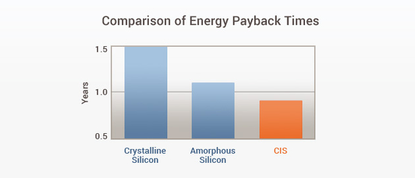Compasrison of energy payback